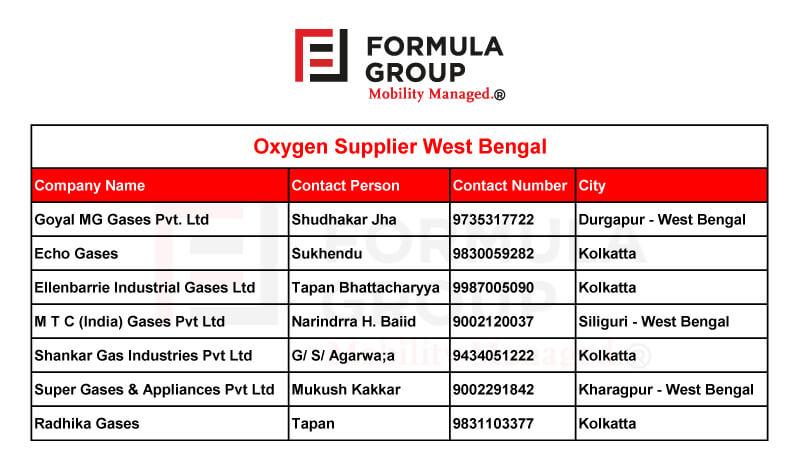 Oxygen Supplier in West Bengal